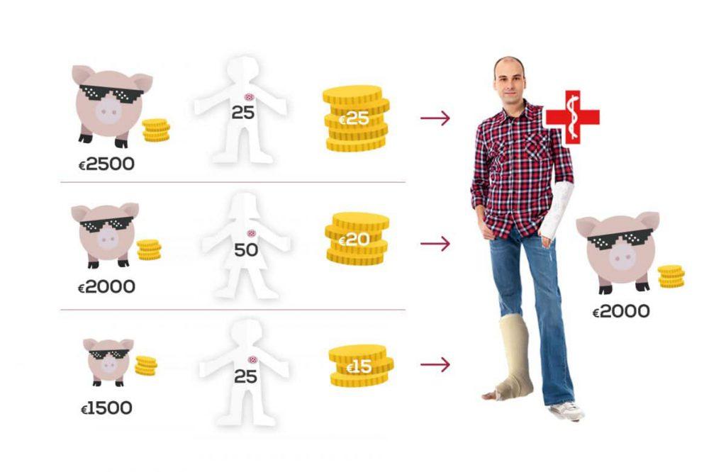 alternatief voor broodfonds